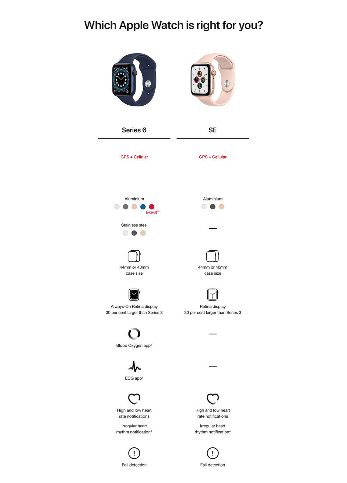compare apple watch series 6 and se