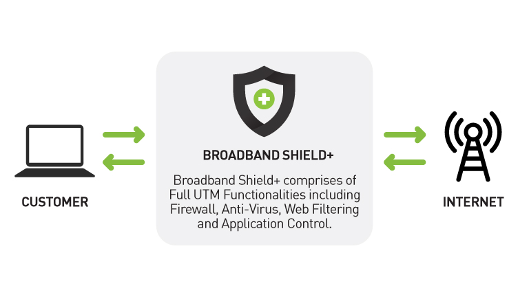 How StarHub broadband shieldand its firewall works