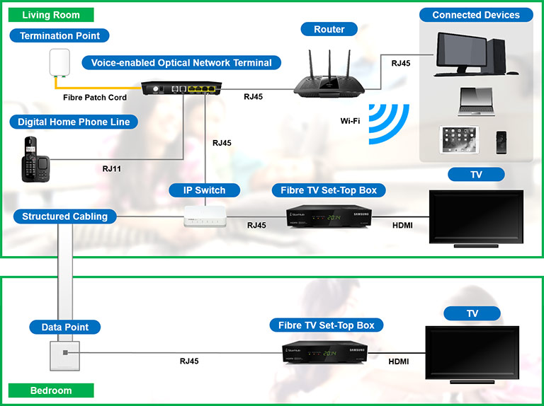 iptv multiple set top box set up