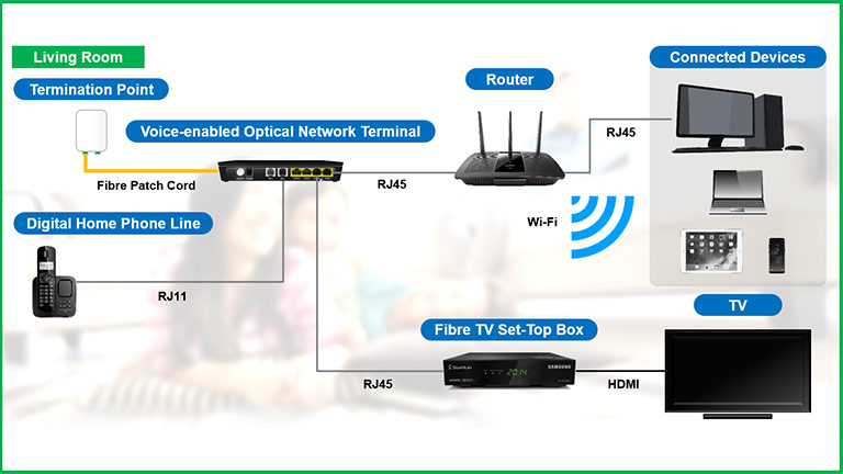 single set top box set up